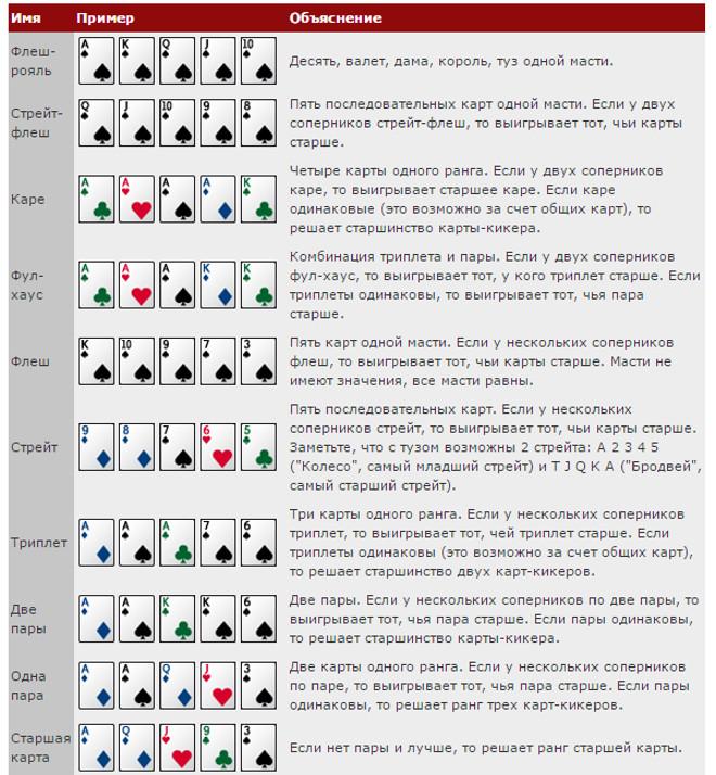 Комбинации в классическом покере