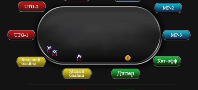 Игра на позиции кат офф в покере