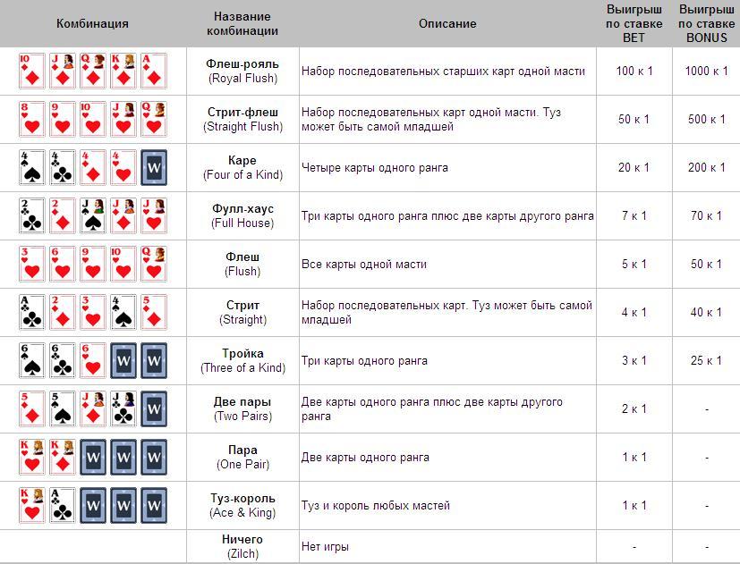 russian-poker-combination
